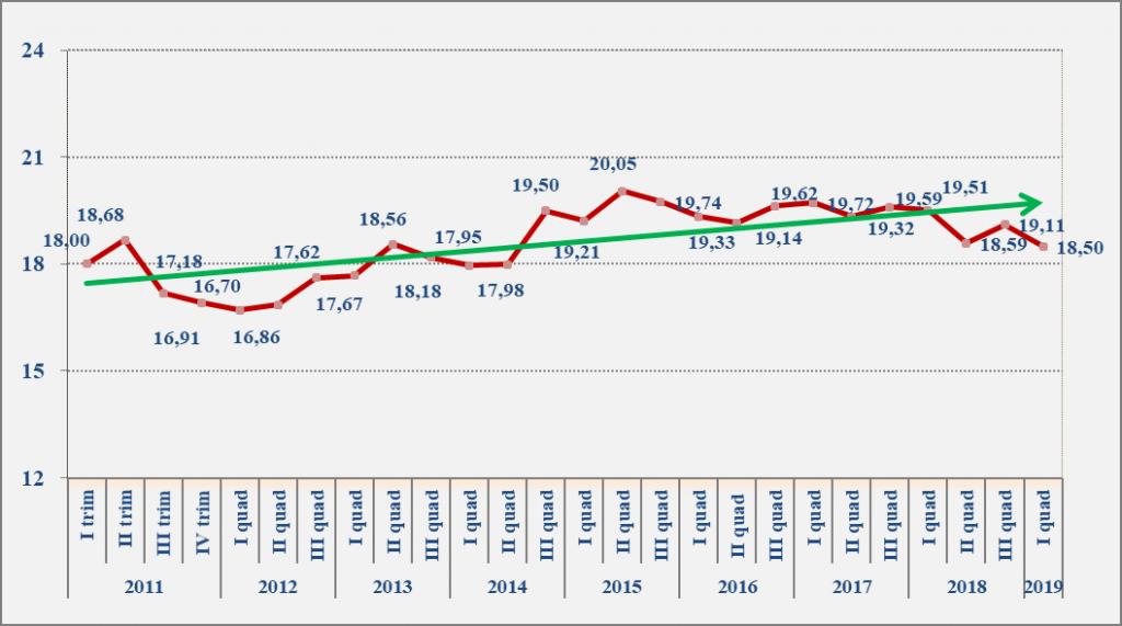 Novare SIIQ S.p.A.- Evoluzione indice Fiups da gennaio 2011 a aprile 2019