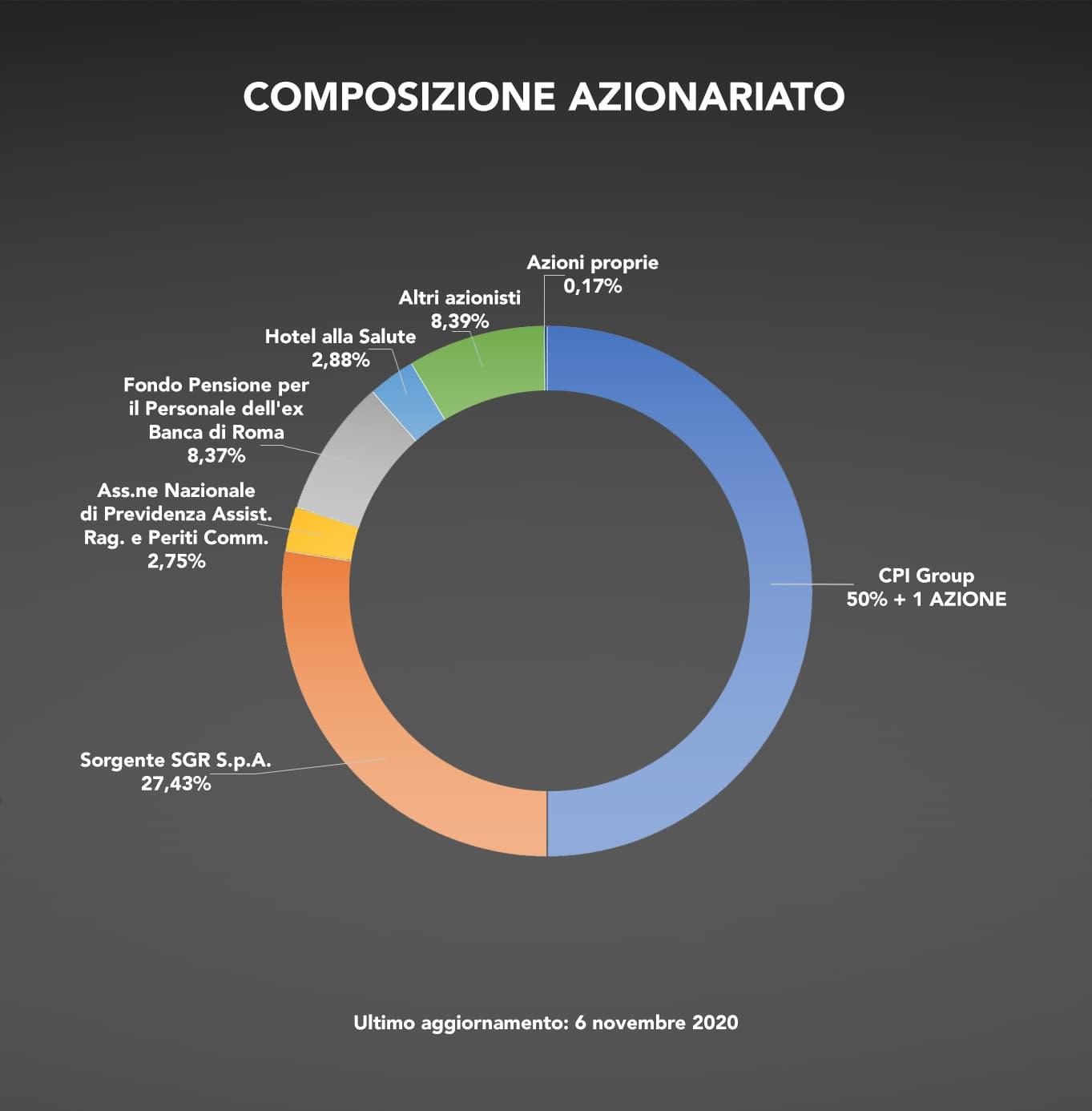 Nova Re SIIQ S.p.A. - Composizione azionariato al 6 novembre 2020